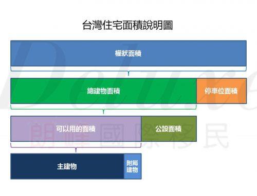台灣住宅面積的計算方法