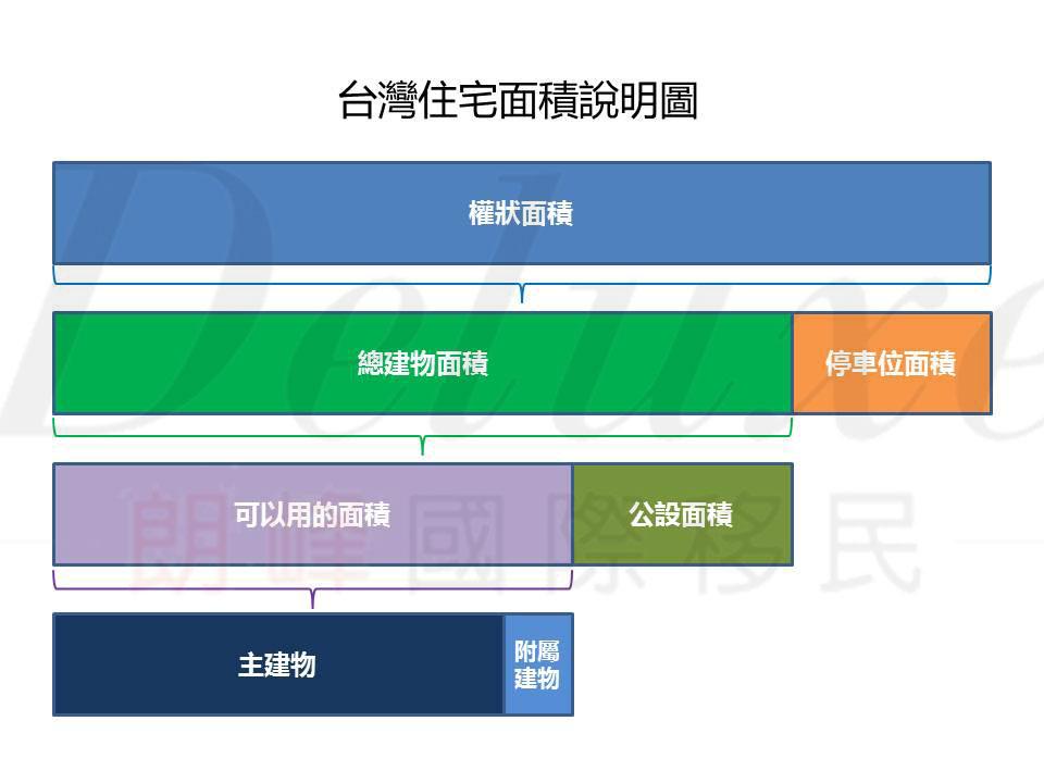 台灣住宅面積說明